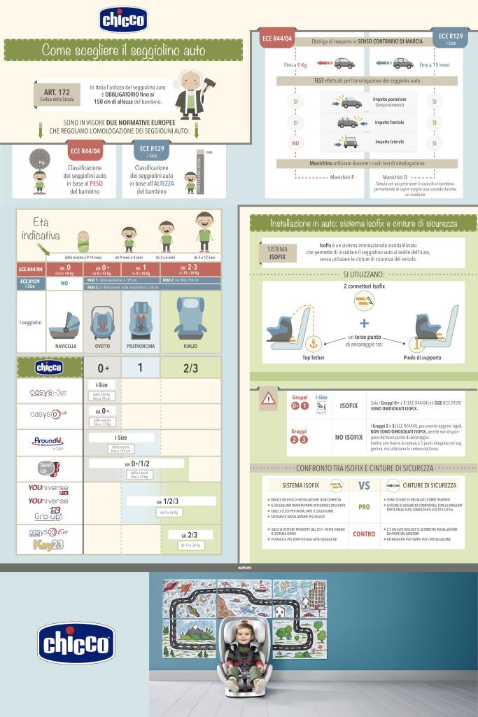 infografica-chicco-esecutivo-ok